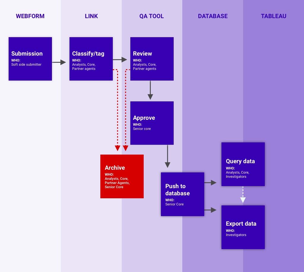 Waterbear information life cycle
